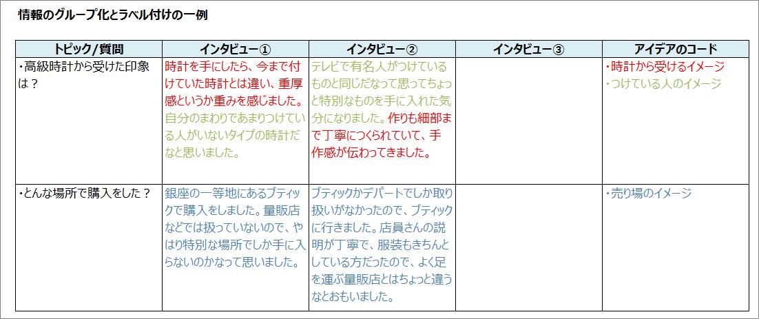 定性調査レポートのまとめ方(1) ~グループインタビュー ...